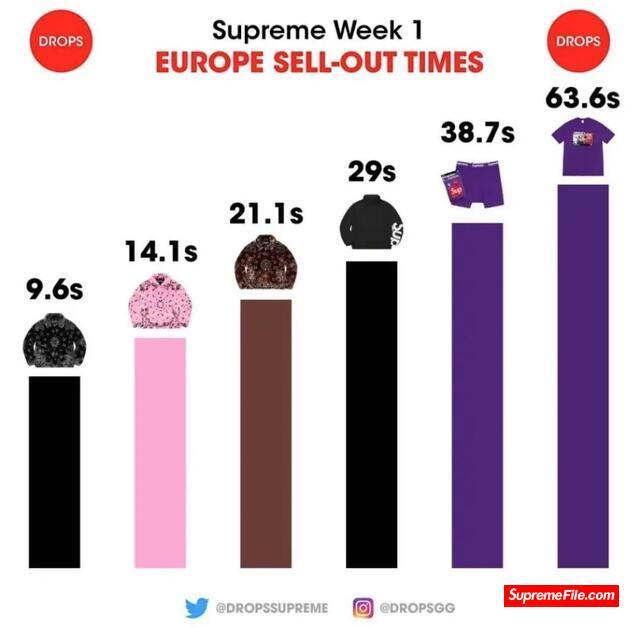 Supreme满天星Dunk第二周就要发售?今年鞋王上脚照抢先看